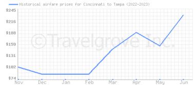 Cheap Flights From Cincinnati To Tampa